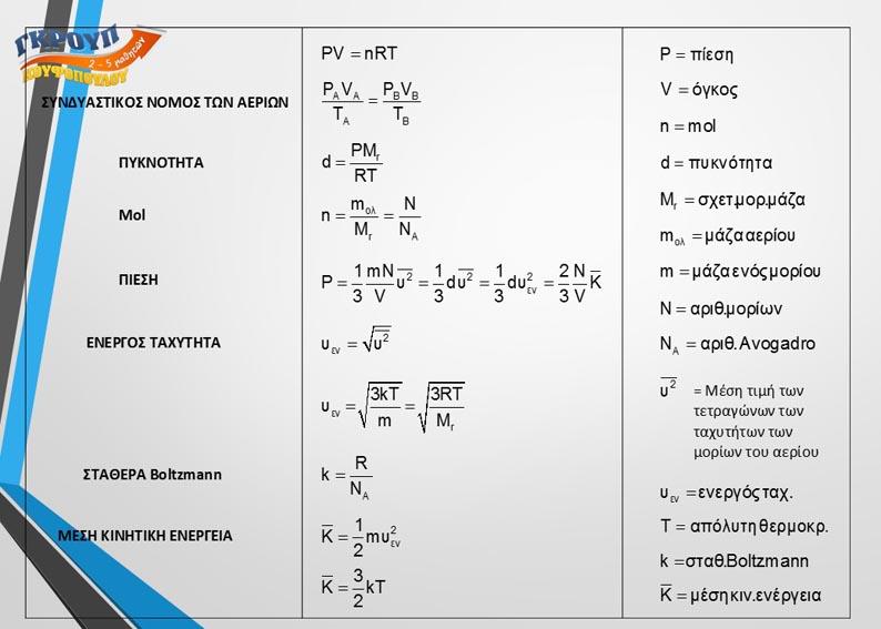 9 Τυπολόγιο Κινητική θεωρία των αερίων