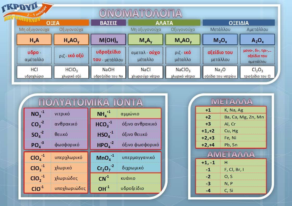 πίνακας ονοματολογίας χημεία Κουφόπουλου