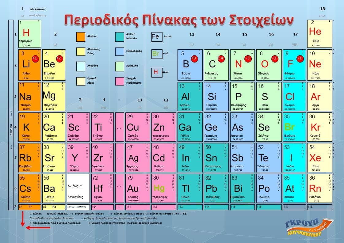 περιοδικός πίνακας χημεία Κουφόπουλου