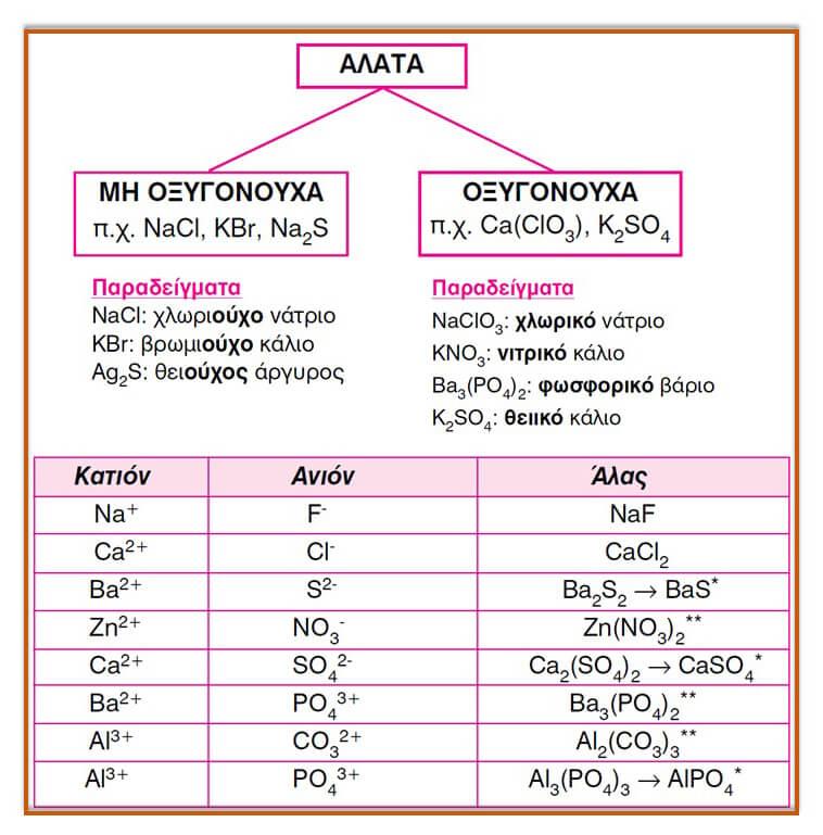 πίνακας με άλατα χημεία Κουφόπουλου