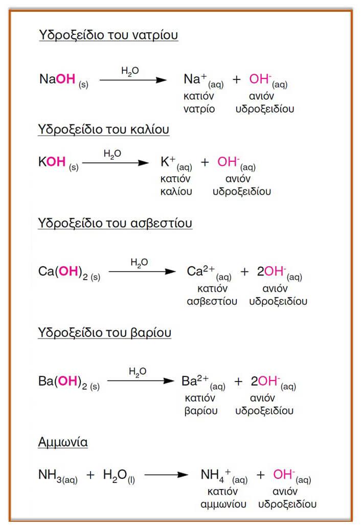 πίνακας με βάσεις χημεία Κουφόπουλου