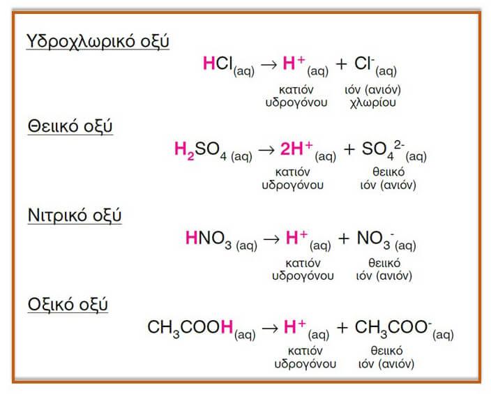 πίνακας με οξέα χημεία Κουφόπουλου