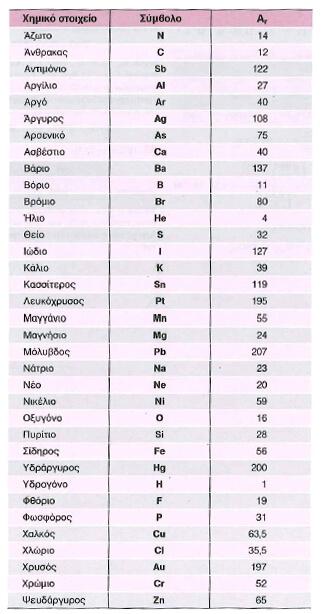 σχετικές ατομικές μάζες χημεία Κουφόπουλου