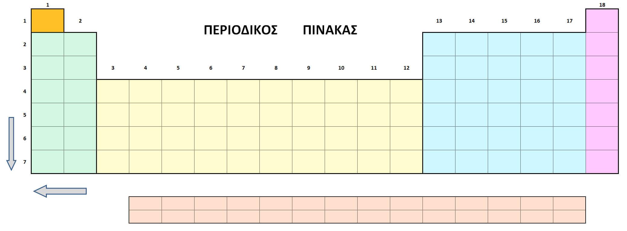 τομείς περιοδικού πίνακα χημεία Κουφόπουλου