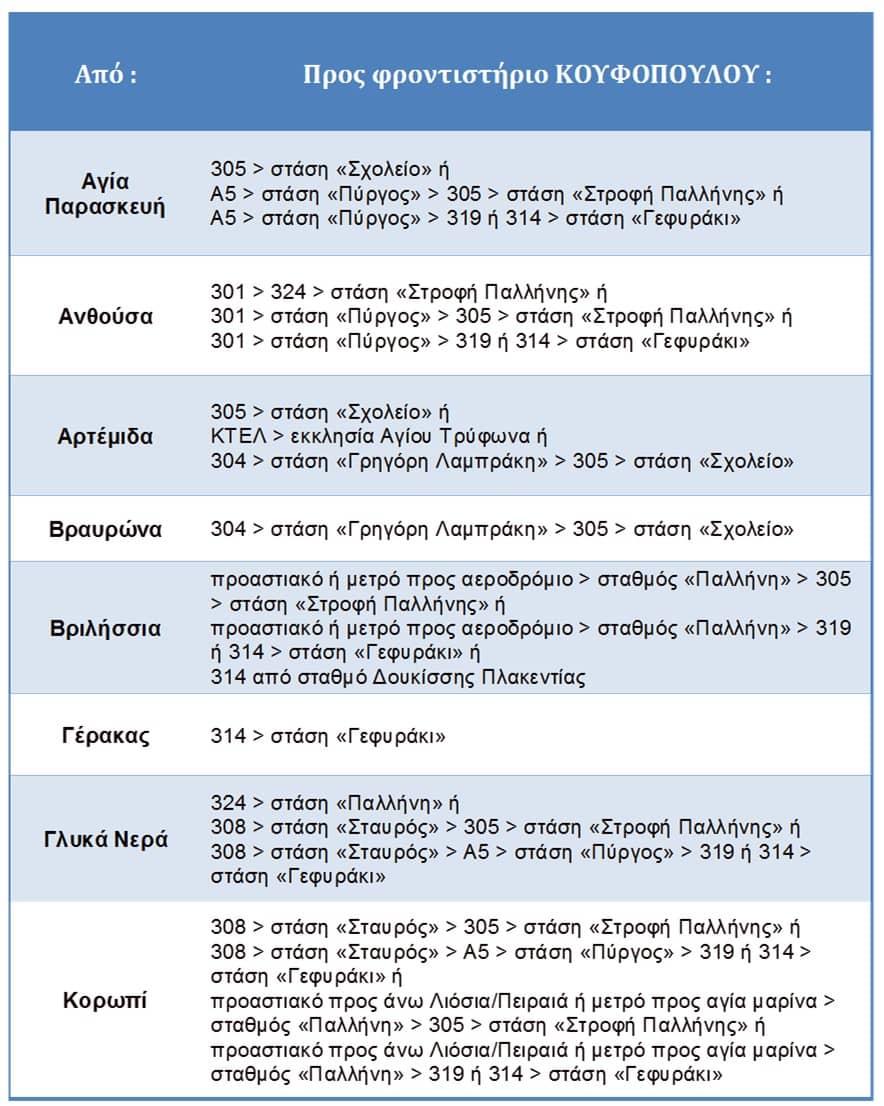 συγκοινωνίες προς τα μαθήματα χημείας Κουφόπουλου